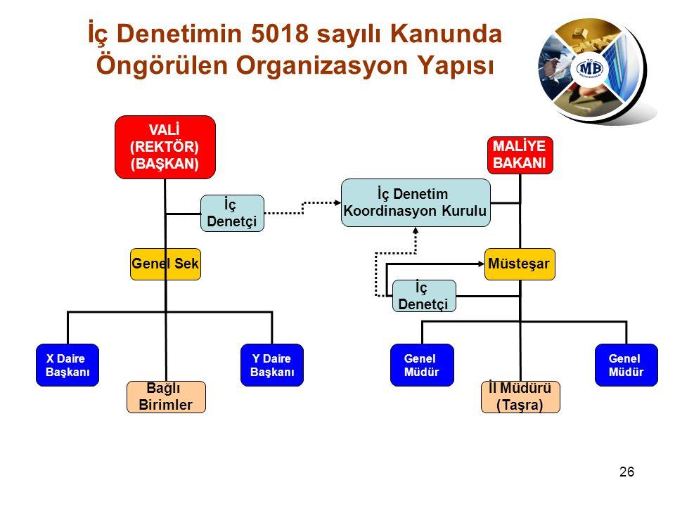 26 İç Denetimin 5018 sayılı Kanunda Öngörülen Organizasyon Yapısı X Daire Başkanı Genel Sek VALİ (REKTÖR) (BAŞKAN) Bağlı Birimler İç Denetçi Y Daire B