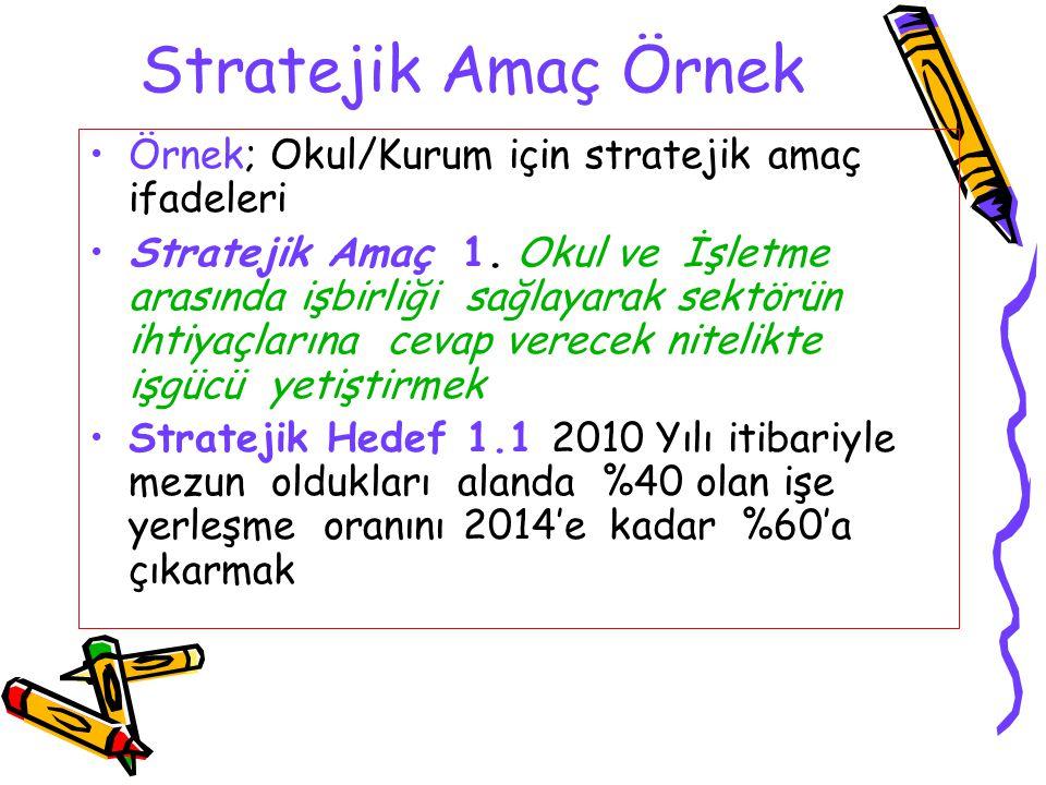 Stratejik Amaç Örnek Örnek; Okul/Kurum için stratejik amaç ifadeleri Stratejik Amaç 1. Okul ve İşletme arasında işbirliği sağlayarak sektörün ihtiyaçl