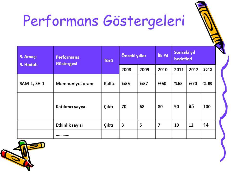 Performans Göstergeleri S. Amaç: S. Hedef: Performans Göstergesi Türü Önceki yıllarİlk Yıl Sonraki yıl hedefleri 2008200920102011 2012 2013 SAM-1, SH-