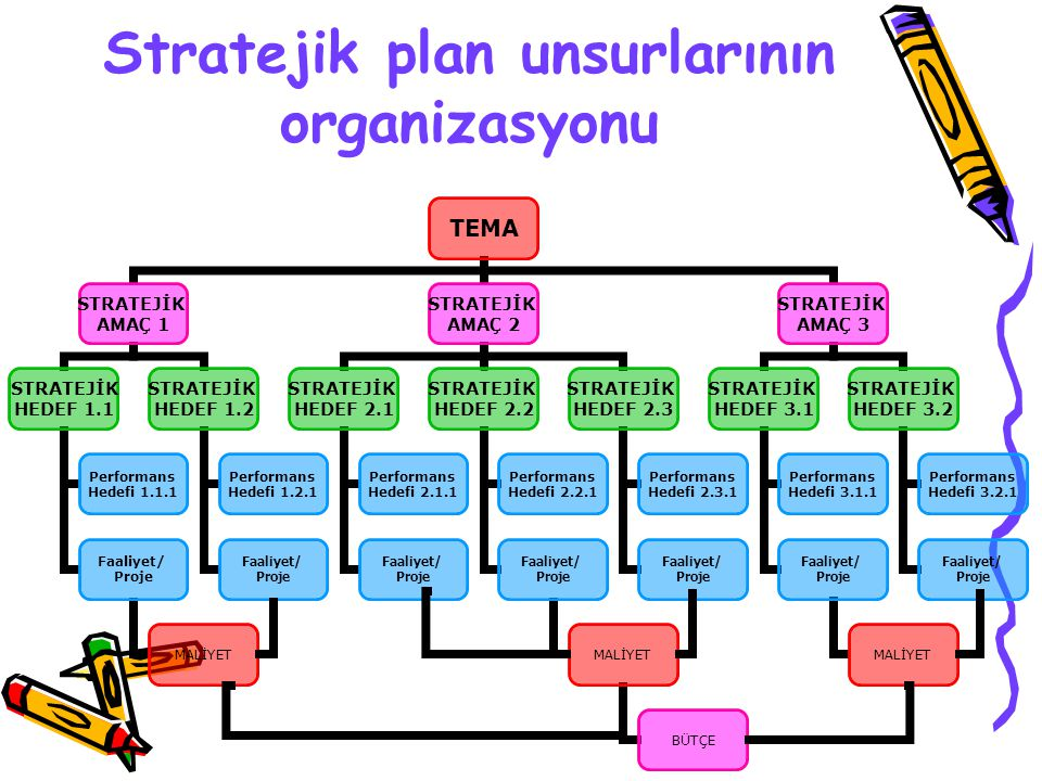 Stratejiler Stratejik amaç ve hedeflere ulaşmak için neler yapılacağı yazılmalıdır.