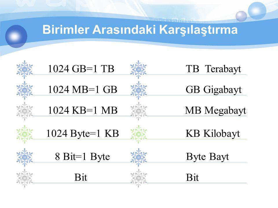 Birimler Arasındaki Karşılaştırma 1024 MB=1 GB 1024 KB=1 MB 1024 Byte=1 KB 8 Bit=1 Byte Bit 1024 GB=1 TB GB Gigabayt MB Megabayt KB Kilobayt Byte Bayt