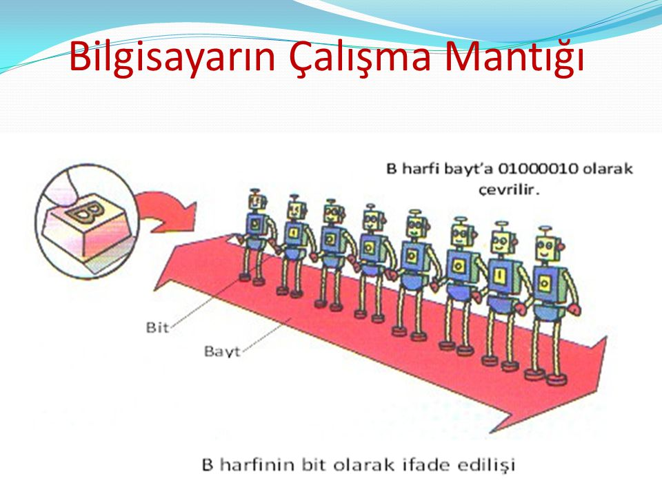 Hafıza Ölçü Birimleri: 8 bit = 1 Byte = 1 karakter 1024 Byte = 1 KiloByte 1024 KB = 1 MegaByte 1024 MB = 1 GigaByte 1024 GB = 1 TeraByte 1024 TB = 1 PetaByte 1024 PB = 1 ExaByte 1024 EB = 1 ZettaByte eder.