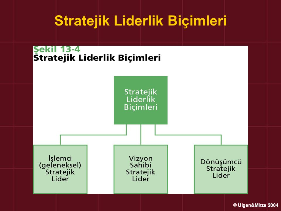 Stratejik Liderlik Biçimleri © Ülgen&Mirze 2004