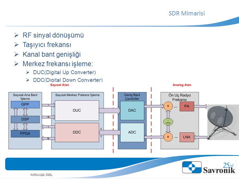 KURULUŞA ÖZEL  RF sinyal dönüşümü  Taşıyıcı frekansı  Kanal bant genişliği  Merkez frekansı işleme:  DUC(Digital Up Converter)  DDC(Digital Down Converter) SDR Mimarisi