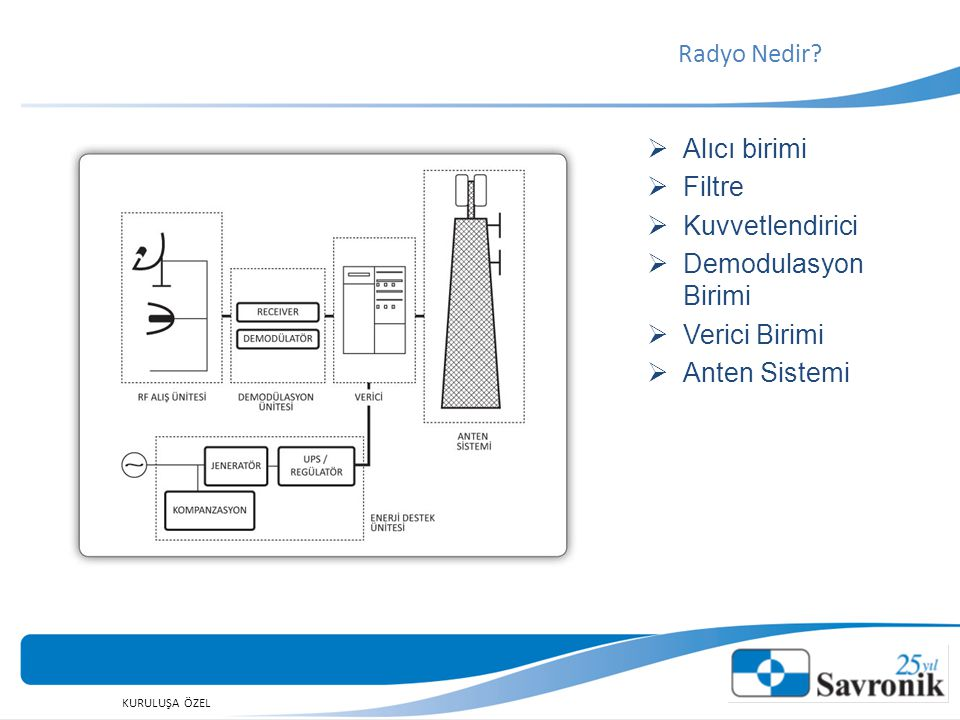 KURULUŞA ÖZEL  Alıcı birimi  Filtre  Kuvvetlendirici  Demodulasyon Birimi  Verici Birimi  Anten Sistemi Radyo Nedir?