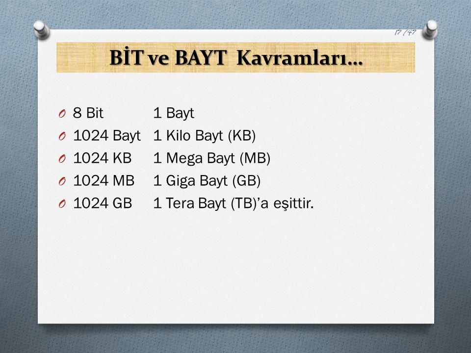 BİT ve BAYT Kavramları… O 8 Bit1 Bayt O 1024 Bayt1 Kilo Bayt (KB) O 1024 KB1 Mega Bayt (MB) O 1024 MB1 Giga Bayt (GB) O 1024 GB1 Tera Bayt (TB)'a eşit