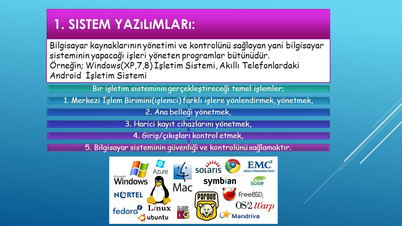 1. SISTEM YAZıLıMLARı: 5. Bilgisayar sisteminin güvenliği ve kontrolünü sağlamaktır. 4. Giriş/çıkışları kontrol etmek, 3. Harici kayıt cihazlarını yön