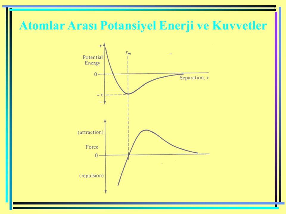 Atomlar Arası Potansiyel Enerji ve Kuvvetler