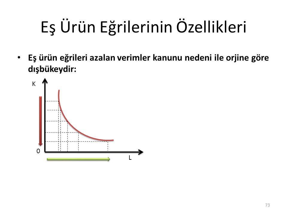 Eş Ürün Eğrilerinin Özellikleri Eş ürün eğrileri azalan verimler kanunu nedeni ile orjine göre dışbükeydir: 73 K L 0