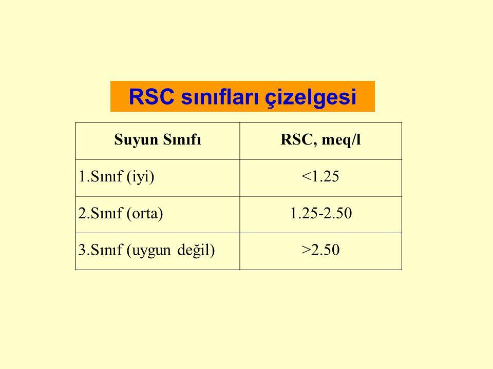Suyun SınıfıRSC, meq/l 1.Sınıf (iyi)<1.25 2.Sınıf (orta)1.25-2.50 3.Sınıf (uygun değil)>2.50 RSC sınıfları çizelgesi