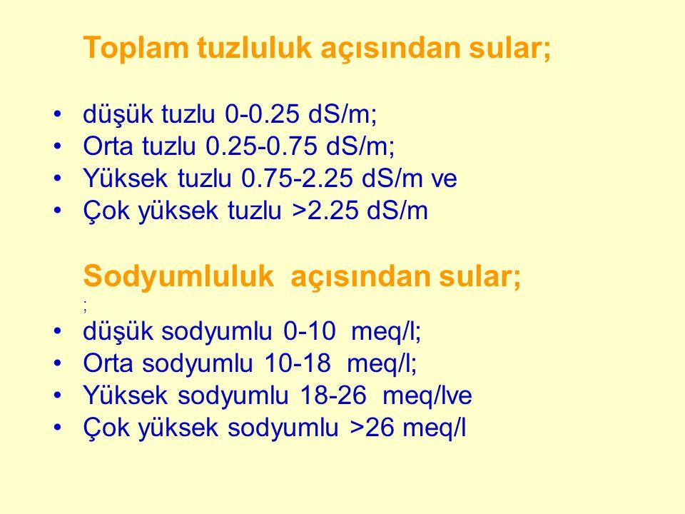 Toplam tuzluluk açısından sular; düşük tuzlu 0-0.25 dS/m; Orta tuzlu 0.25-0.75 dS/m; Yüksek tuzlu 0.75-2.25 dS/m ve Çok yüksek tuzlu >2.25 dS/m Sodyum