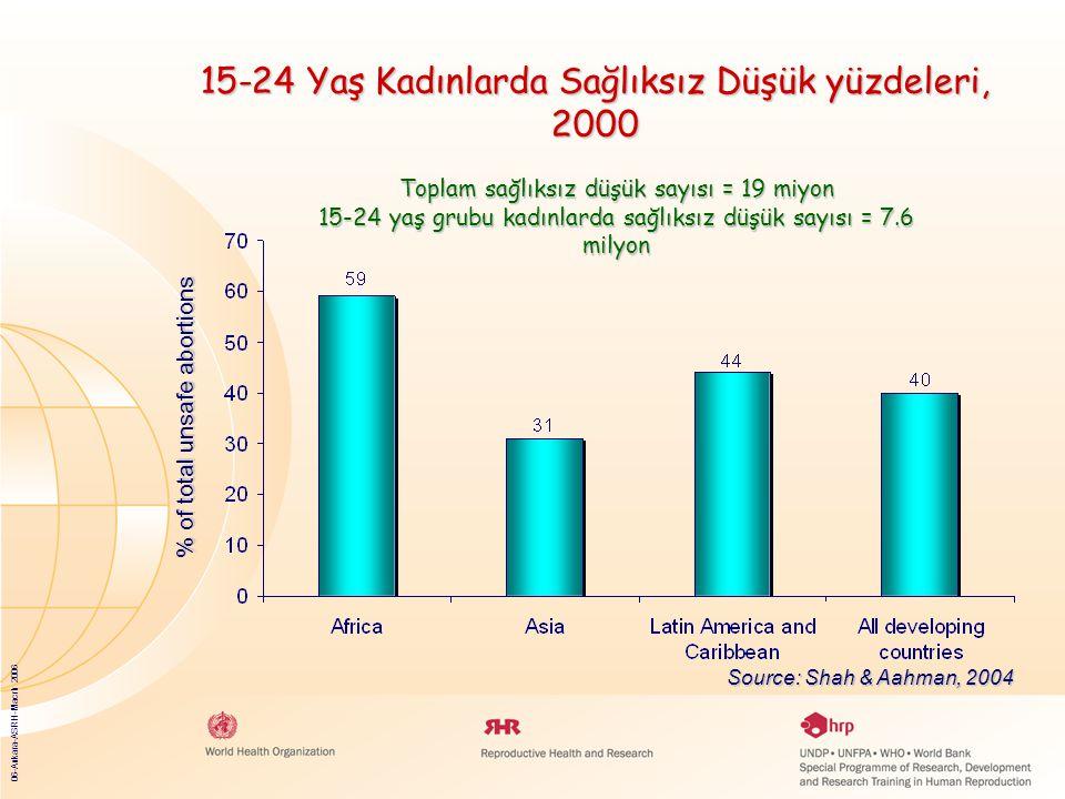 06-Ankara-ASRH-Macrh 2006 15-24 Yaş Kadınlarda Sağlıksız Düşük yüzdeleri, 2000 Source: Shah & Aahman, 2004 % of total unsafe abortions Toplam sağlıksız düşük sayısı = 19 miyon 15-24 yaş grubu kadınlarda sağlıksız düşük sayısı = 7.6 milyon