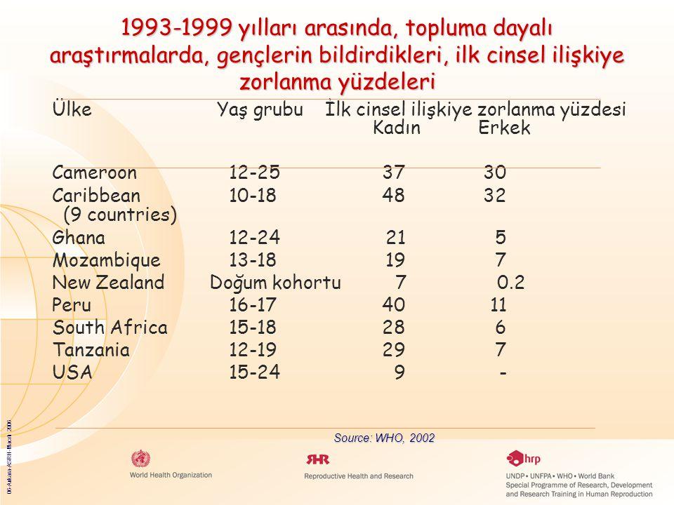 06-Ankara-ASRH-Macrh 2006 1993-1999 yılları arasında, topluma dayalı araştırmalarda, gençlerin bildirdikleri, ilk cinsel ilişkiye zorlanma yüzdeleri ÜlkeYaş grubu İlk cinsel ilişkiye zorlanma yüzdesi KadınErkek Cameroon12-253730 Caribbean10-184832 (9 countries) Ghana12-24215 Mozambique13-18197 New Zealand Doğum kohortu 7 0.2 Peru16-174011 South Africa15-18286 Tanzania12-19297 USA15-249- Source: WHO, 2002