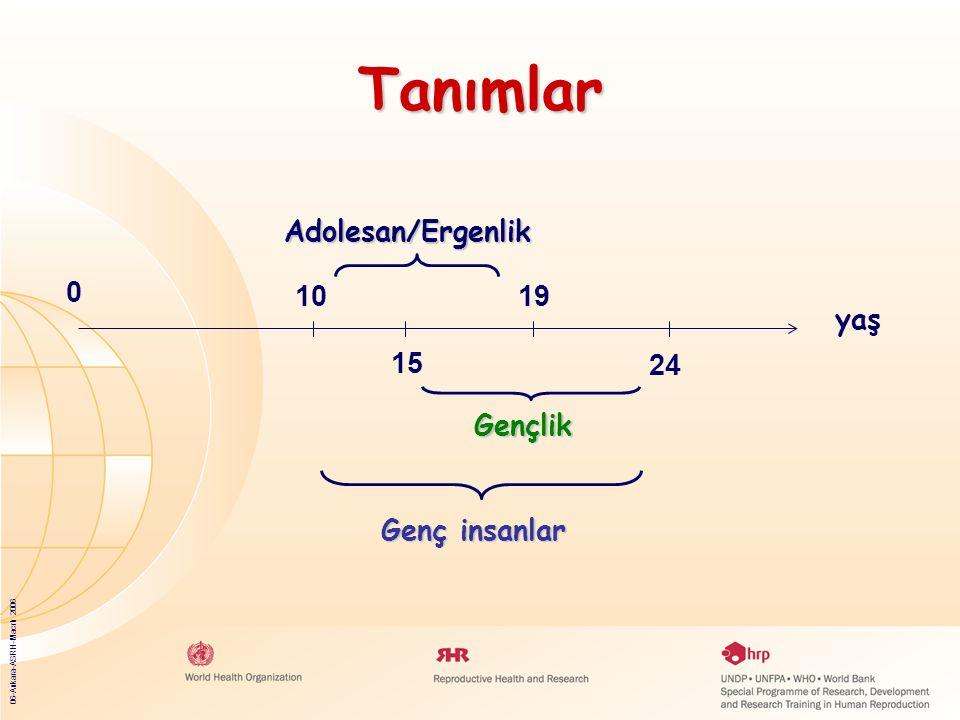 06-Ankara-ASRH-Macrh 2006 Tanımlar 0 10 15 19 yaş Gençlik Genç insanlar Adolesan/Ergenlik 24