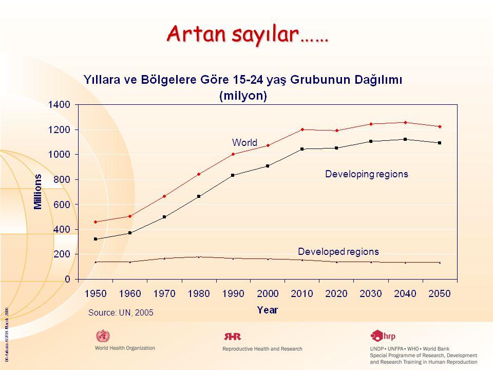 06-Ankara-ASRH-Macrh 2006 Artan sayılar…… World Developing regions Developed regions Source: UN, 2005