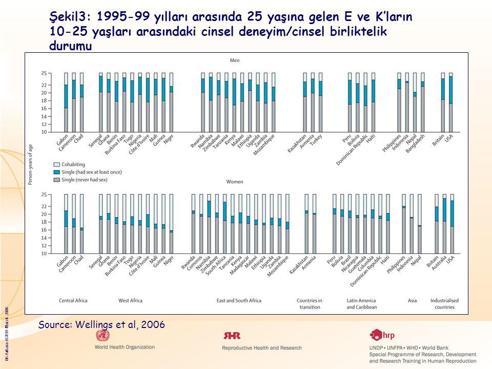 06-Ankara-ASRH-Macrh 2006 Şekil3: 1995-99 yılları arasında 25 yaşına gelen E ve K'ların 10-25 yaşları arasındaki cinsel deneyim/cinsel birliktelik durumu Source: Wellings et al, 2006
