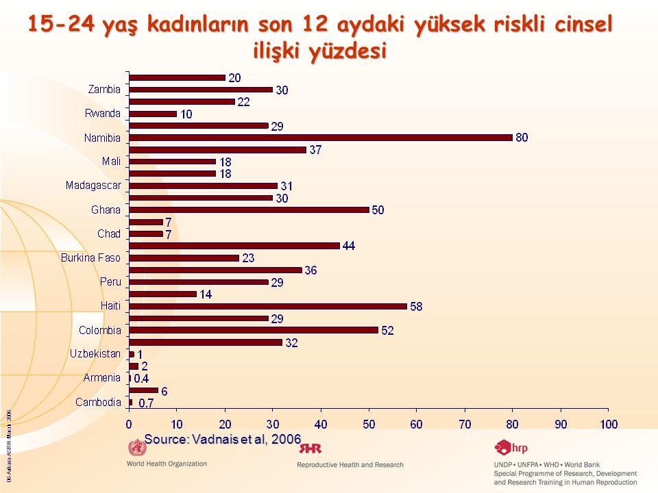 06-Ankara-ASRH-Macrh 2006 15-24 yaş kadınların son 12 aydaki yüksek riskli cinsel ilişki yüzdesi ve son riskli ilişkide kondom kullanma yüzdesi Source: Vadnais et al, 2006