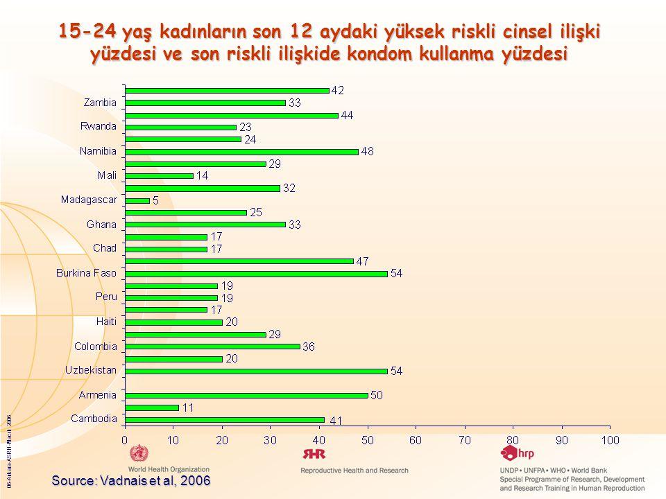 06-Ankara-ASRH-Macrh 2006 Adolesan Dönemdeki Doğurganlık: Her Yıl 15-19 yaş arasındaki kadınlarda 14.3 milyon doğum olmaktadır.