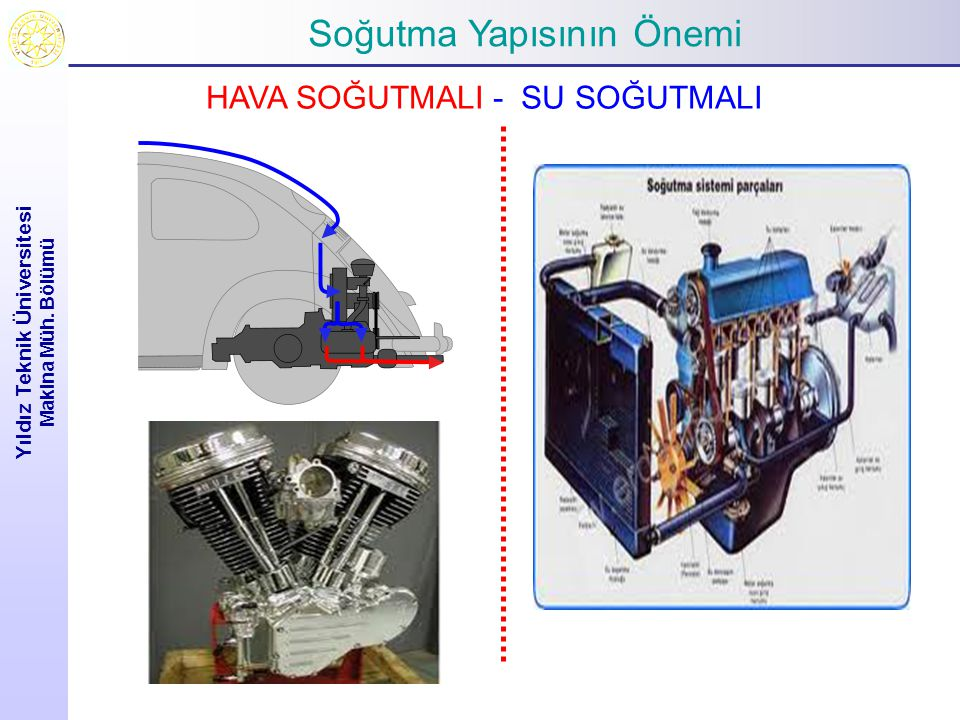 Soğutma Yapısının Önemi Yıldız Teknik Üniversitesi Makina Müh. Bölümü HAVA SOĞUTMALI - SU SOĞUTMALI