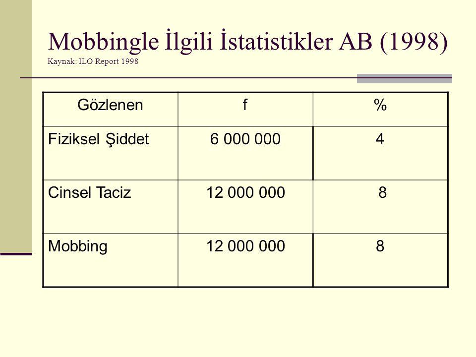 Mobbingle İlgili İstatistikler AB (1998) Kaynak: ILO Report 1998 Gözlenenf% Fiziksel Şiddet6 000 0004 Cinsel Taciz12 000 000 8 Mobbing12 000 0008