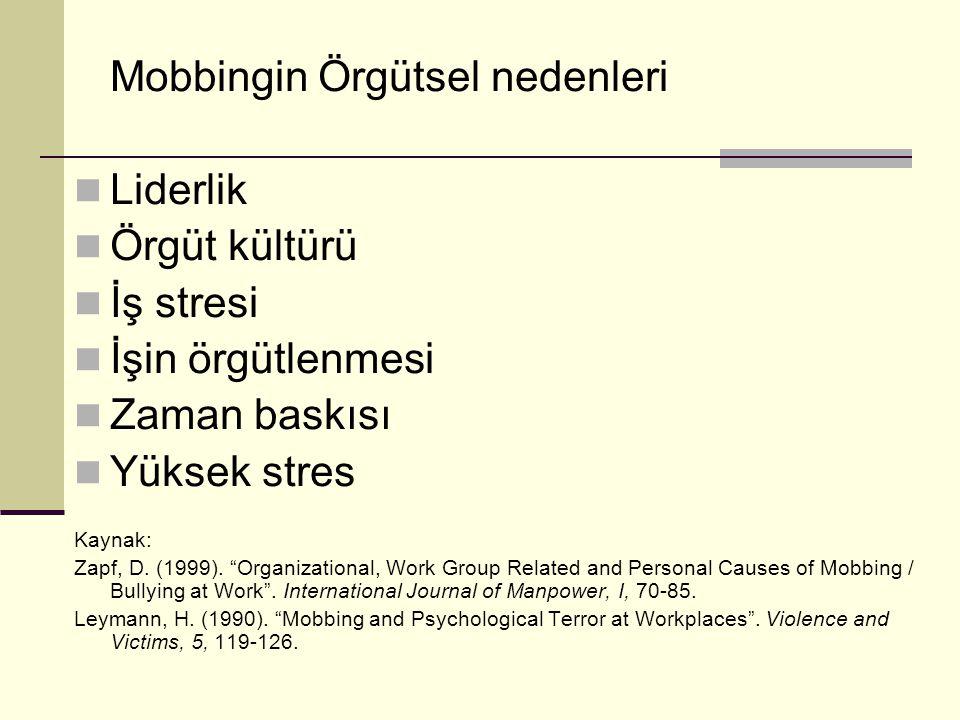 """Mobbingin Örgütsel nedenleri Liderlik Örgüt kültürü İş stresi İşin örgütlenmesi Zaman baskısı Yüksek stres Kaynak: Zapf, D. (1999). """"Organizational, W"""