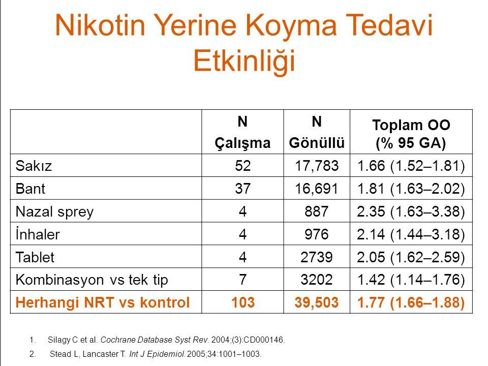 Nikotin Yerine Koyma Tedavi Etkinliği N Çalışma N Gönüllü Toplam OO (% 95 GA) Sakız5217,7831.66 (1.52–1.81) Bant3716,6911.81 (1.63–2.02) Nazal sprey48