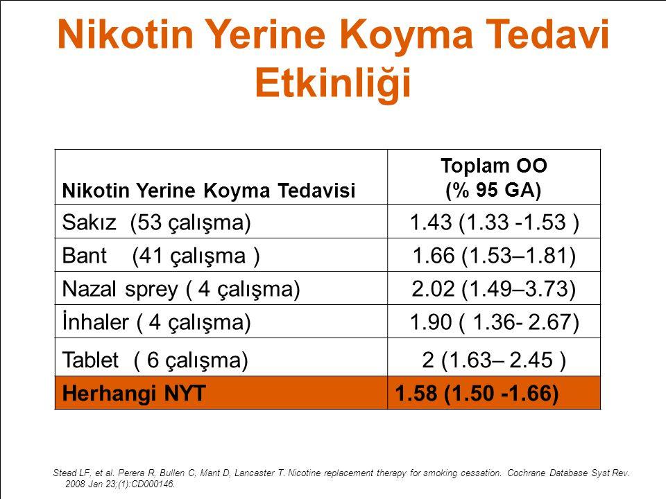 Nikotin Yerine Koyma Tedavi Etkinliği Nikotin Yerine Koyma Tedavisi Toplam OO (% 95 GA) Sakız (53 çalışma)1.43 (1.33 -1.53 ) Bant (41 çalışma )1.66 (1