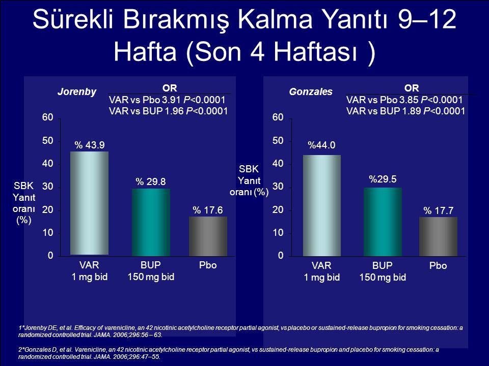 Sürekli Bırakmış Kalma Yanıtı 9–12 Hafta (Son 4 Haftası ) 30 0 10 20 40 50 60 VAR 1 mg bid %44.0 BUP 150 mg bid %29.5 Pbo % 17.7 OR VAR vs Pbo 3.85 P<