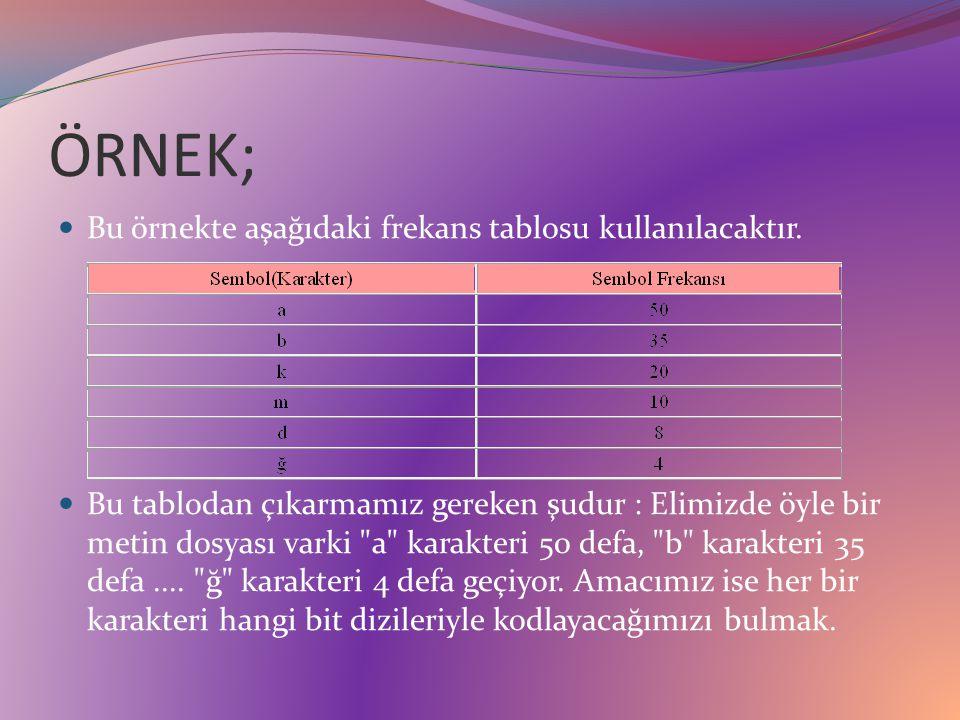 ÖRNEK; Bu örnekte aşağıdaki frekans tablosu kullanılacaktır.