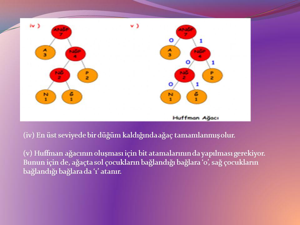 (iv) En üst seviyede bir düğüm kaldığında ağaç tamamlanmış olur.