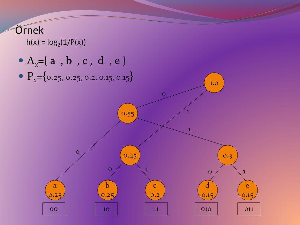 Örnek h(x) = log 2 (1/P(x)) A x ={ a, b, c, d, e } P x ={ 0.25, 0.25, 0.2, 0.15, 0.15 } d 0.15 e 0.15 b 0.25 c 0.2 a 0.25 0.3 01 0.45 01 0.55 0 1 1.0 0 1 001011010011
