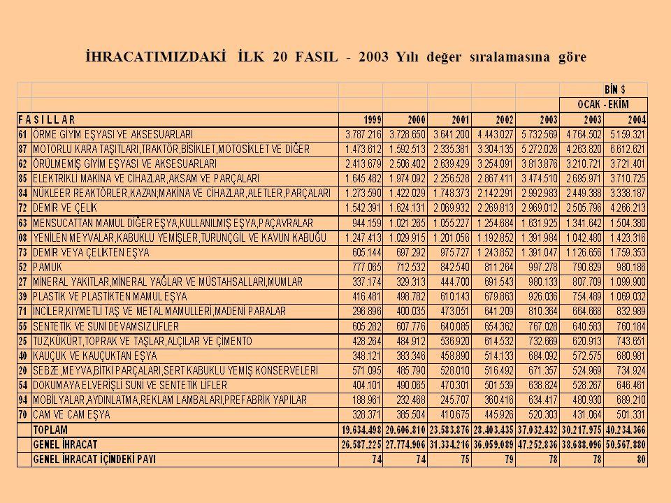 İHRACATIMIZDAKİ İLK 20 FASIL - 2003 Yılı değer sıralamasına göre