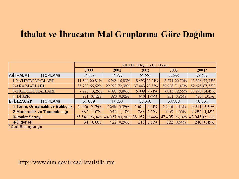 İthalat ve İhracatın Mal Gruplarına Göre Dağılımı http://www.dtm.gov.tr/ead/istatistik.htm A)İTHALATA)İTHALAT 1- YATI RIM MAL LARI 2- ARA MAL LARI 3-