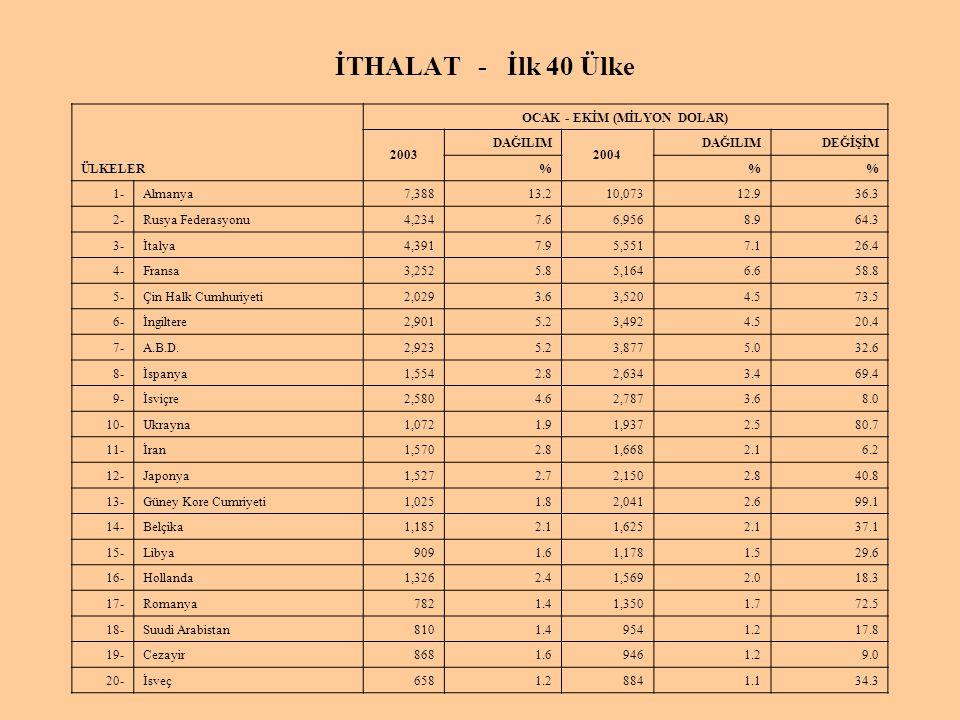 İTHALAT - İlk 40 Ülke ÜLKELER OCAK - EKİM (MİLYON DOLAR) 2003 DAĞILIM 2004 DAĞILIMDEĞİŞİM %% 1- Almanya 7,388 13.2 10,07312.936.3 2- Rusya Federasyonu