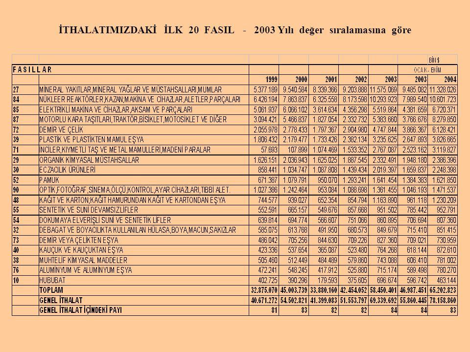 İTHALATIMIZDAKİ İLK 20 FASIL - 2003 Yılı değer sıralamasına göre