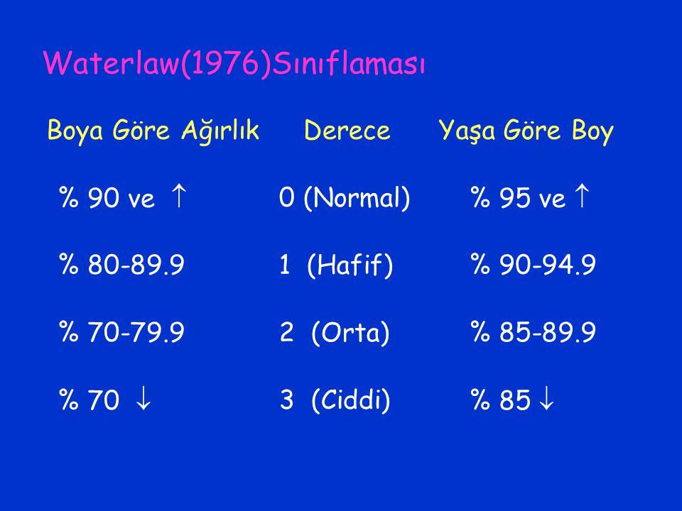 Waterlaw(1976)Sınıflaması Boya Göre AğırlıkDereceYaşa Göre Boy % 90 ve  0 (Normal) % 95 ve  % 80-89.91 (Hafif) % 90-94.9 % 70-79.92 (Orta) % 85-89.9