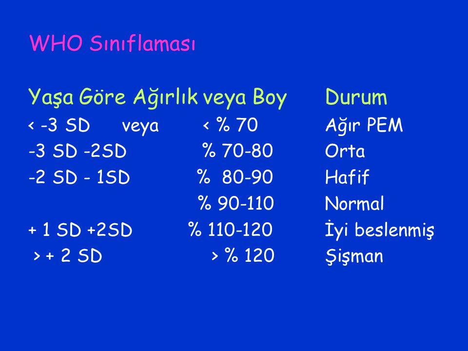 WHO Sınıflaması Yaşa Göre Ağırlık veya Boy < -3 SDveya < % 70 -3 SD -2SD % 70-80 -2 SD - 1SD % 80-90 % 90-110 + 1 SD +2SD % 110-120 > + 2 SD > % 120 D