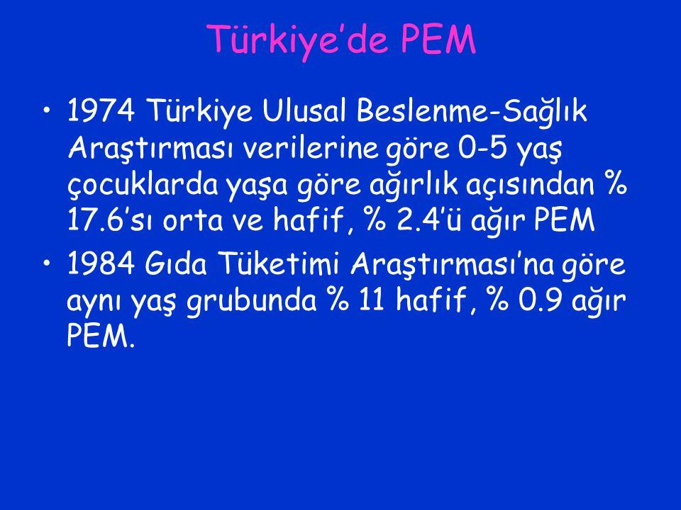Türkiye'de PEM 1974 Türkiye Ulusal Beslenme-Sağlık Araştırması verilerine göre 0-5 yaş çocuklarda yaşa göre ağırlık açısından % 17.6'sı orta ve hafif,