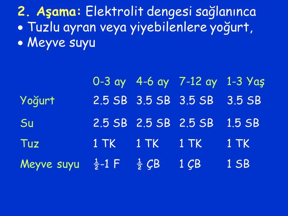 2. Aşama: Elektrolit dengesi sağlanınca  Tuzlu ayran veya yiyebilenlere yoğurt,  Meyve suyu 0-3 ay4-6 ay7-12 ay1-3 Yaş Yoğurt2.5 SB3.5 SB Su2.5 SB 1
