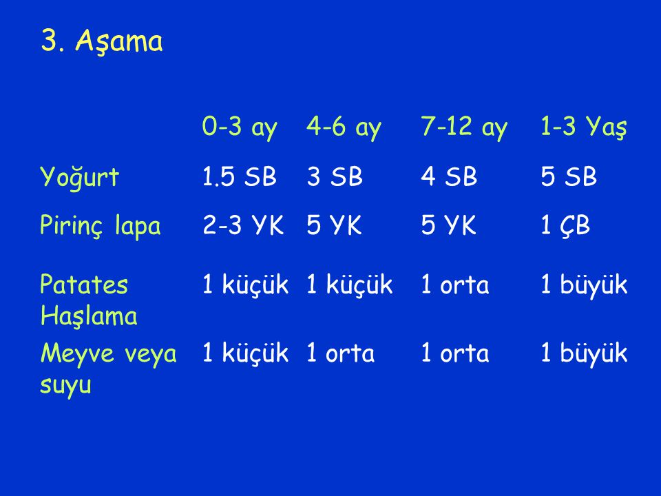 3. Aşama 0-3 ay4-6 ay7-12 ay1-3 Yaş Yoğurt1.5 SB3 SB4 SB5 SB Pirinç lapa2-3 YK5 YK 1 ÇB Patates Haşlama 1 küçük 1 orta1 büyük Meyve veya suyu 1 küçük1