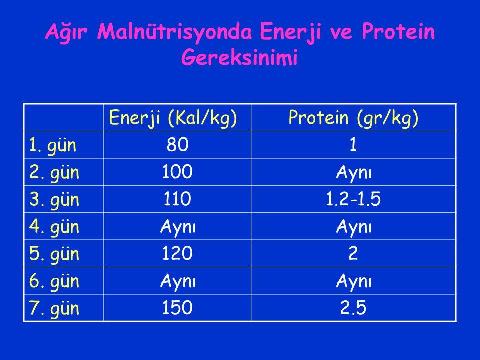 Ağır Malnütrisyonda Enerji ve Protein Gereksinimi Enerji (Kal/kg)Protein (gr/kg) 1. gün801 2. gün100Aynı 3. gün1101.2-1.5 4. günAynı 5. gün1202 6. gün