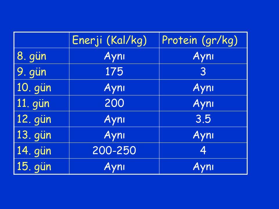 Enerji (Kal/kg)Protein (gr/kg) 8. günAynı 9. gün1753 10. günAynı 11. gün200Aynı 12. günAynı3.5 13. günAynı 14. gün200-2504 15. günAynı