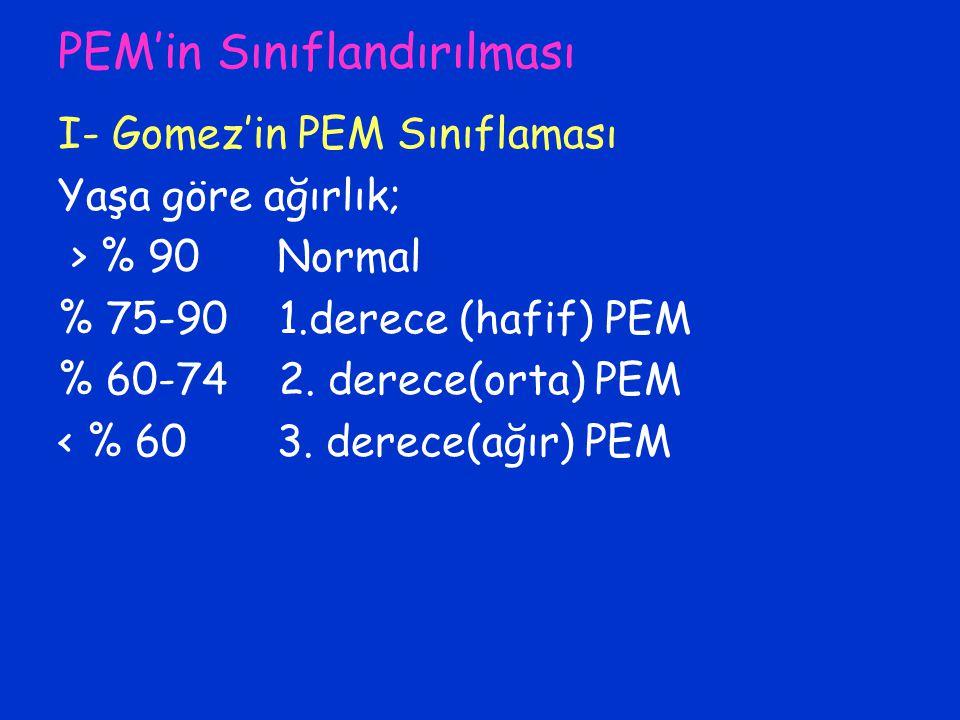 PEM'in Sınıflandırılması I- Gomez'in PEM Sınıflaması Yaşa göre ağırlık; > % 90 Normal % 75-90 1.derece (hafif) PEM % 60-74 2. derece(orta) PEM < % 60