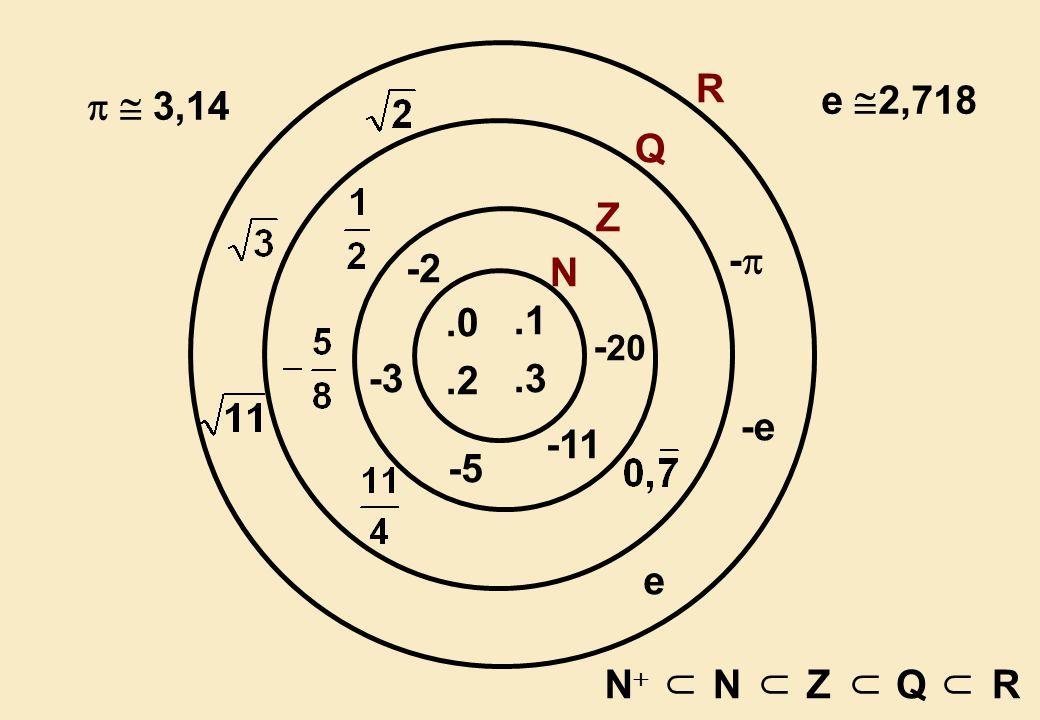 .0.1.2.3 N -2 -3 -5 -11 - 20 Z Q NN  NZQR  R -- -e-e e   3,14 e  2,718
