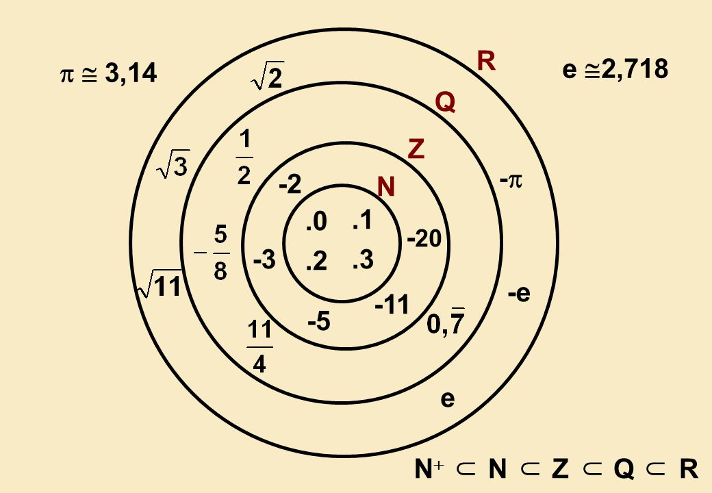 Bir A sayısı : A = a x.b y. c z... şeklinde asal çarpanlara ayrılmış olsun.