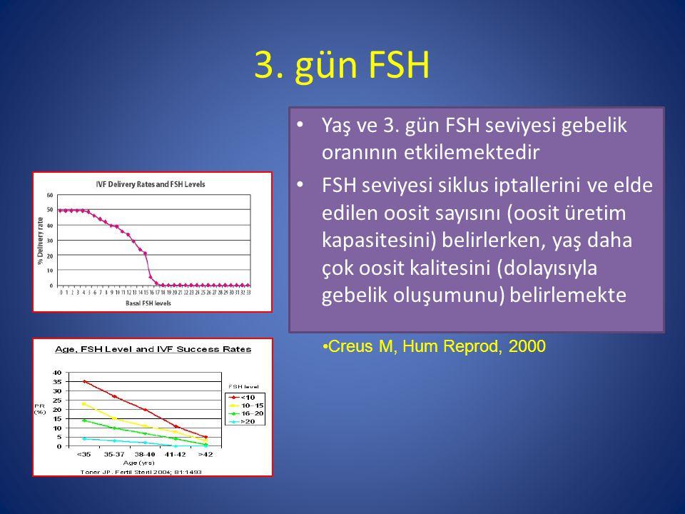 3. gün FSH Yaş ve 3. gün FSH seviyesi gebelik oranının etkilemektedir FSH seviyesi siklus iptallerini ve elde edilen oosit sayısını (oosit üretim kapa