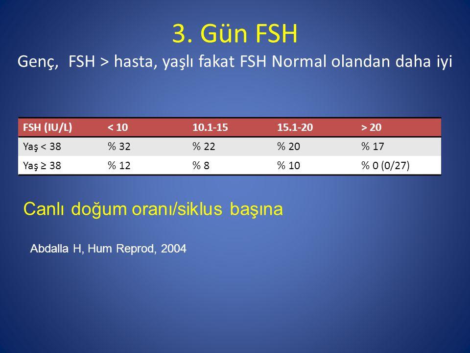 3. Gün FSH Genç, FSH > hasta, yaşlı fakat FSH Normal olandan daha iyi FSH (IU/L)< 1010.1-1515.1-20> 20 Yaş < 38% 32% 22% 20% 17 Yaş ≥ 38% 12% 8% 10% 0