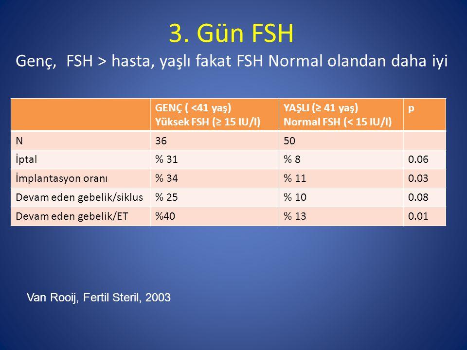 GENÇ ( <41 yaş) Yüksek FSH (≥ 15 IU/l) YAŞLI (≥ 41 yaş) Normal FSH (< 15 IU/l) p N3650 İptal% 31% 80.06 İmplantasyon oranı% 34% 110.03 Devam eden gebe