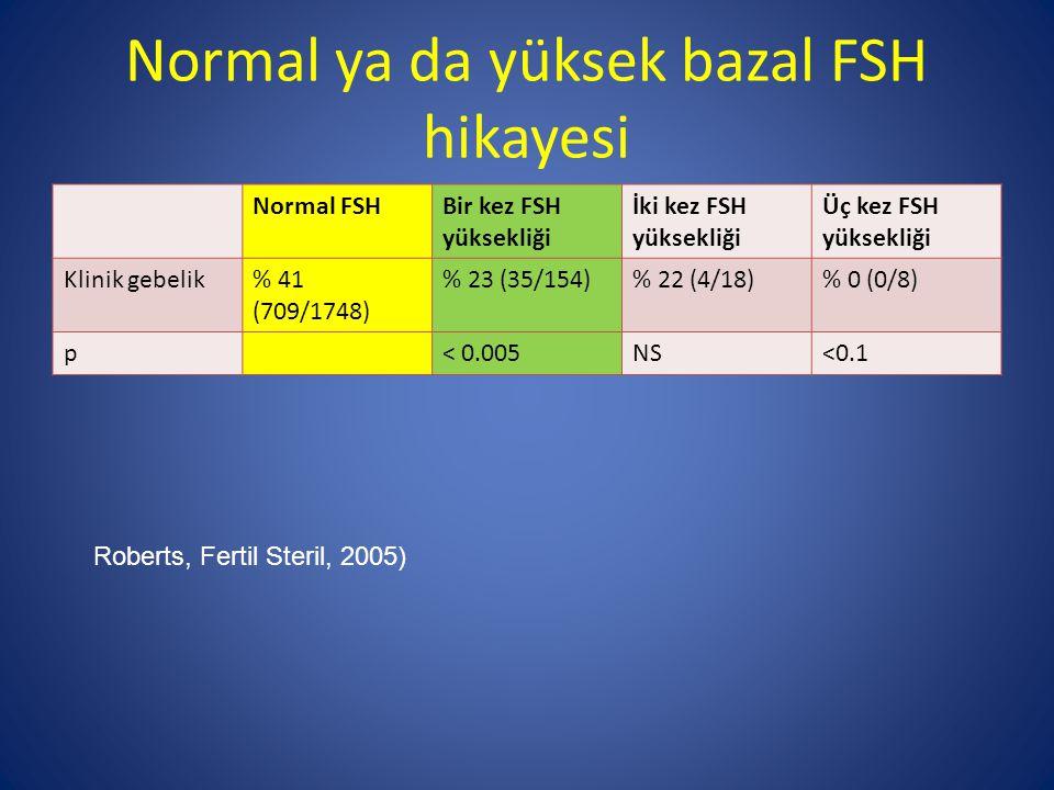 Normal ya da yüksek bazal FSH hikayesi Normal FSHBir kez FSH yüksekliği İki kez FSH yüksekliği Üç kez FSH yüksekliği Klinik gebelik% 41 (709/1748) % 2