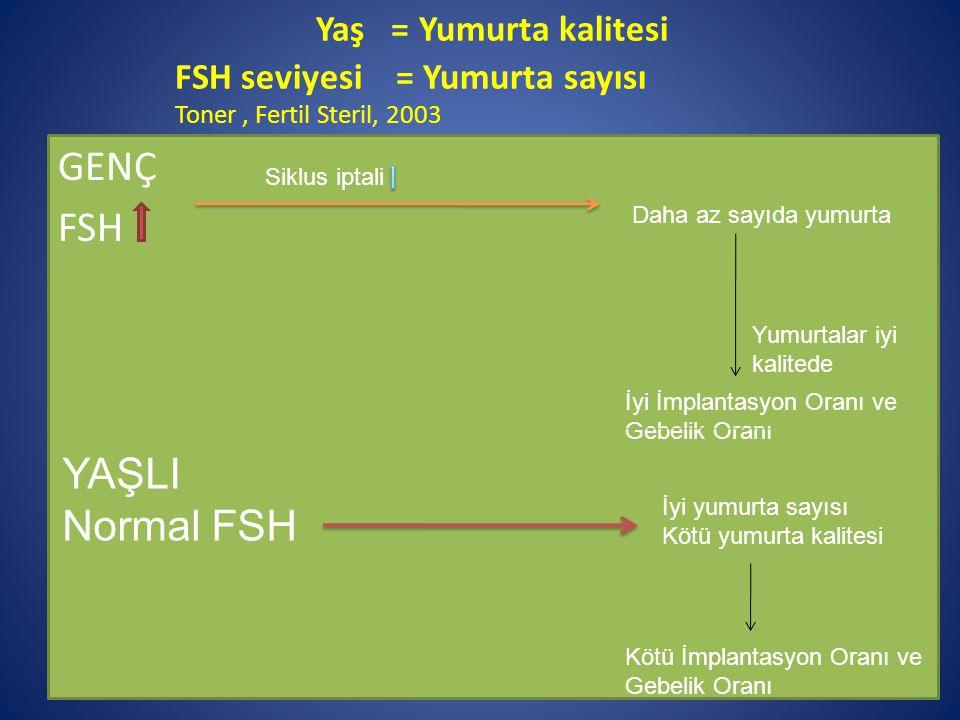 Yaş = Yumurta kalitesi FSH seviyesi = Yumurta sayısı Toner, Fertil Steril, 2003 GENÇ FSH Siklus iptali Daha az sayıda yumurta Yumurtalar iyi kalitede